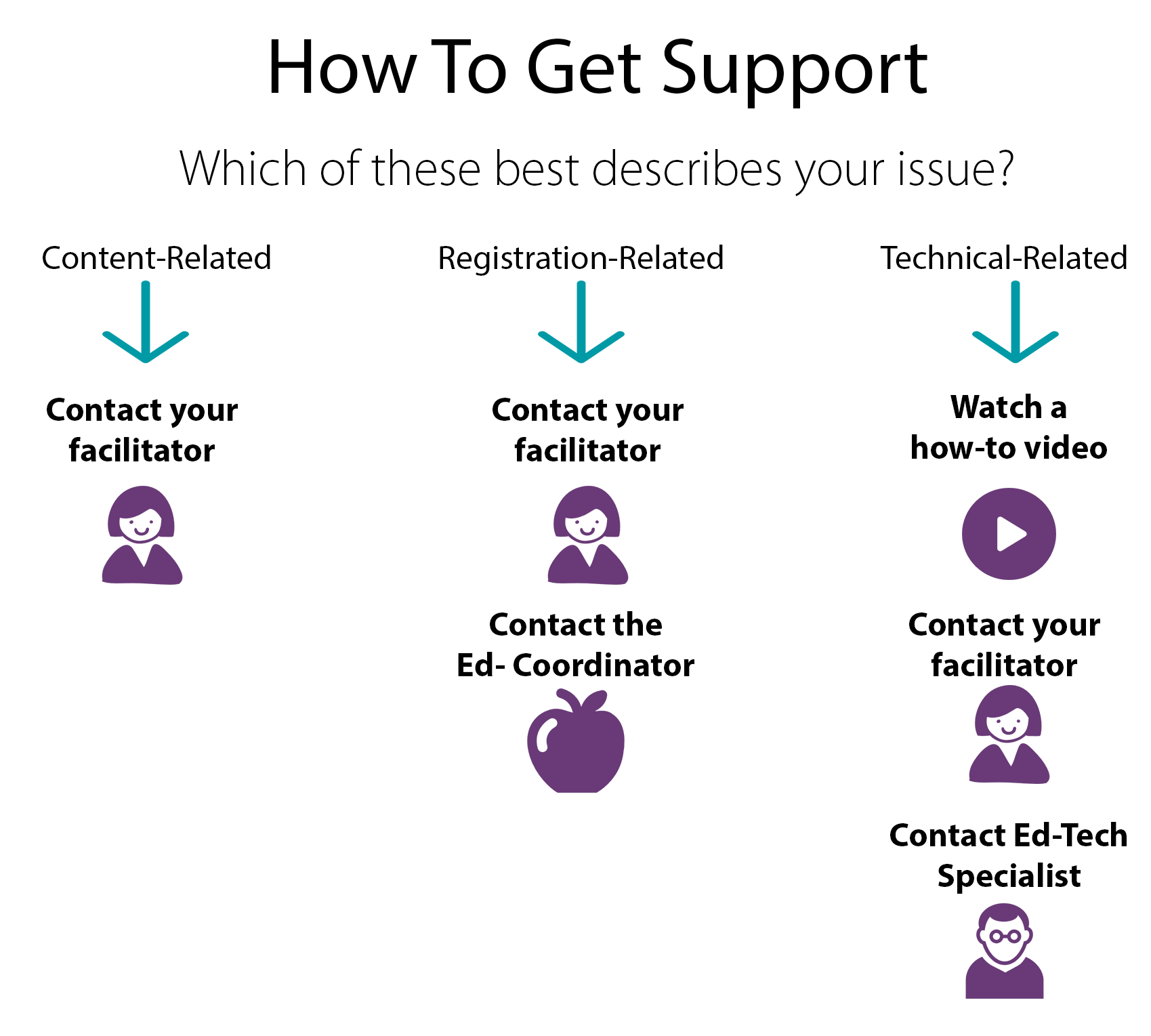 How to Get Support